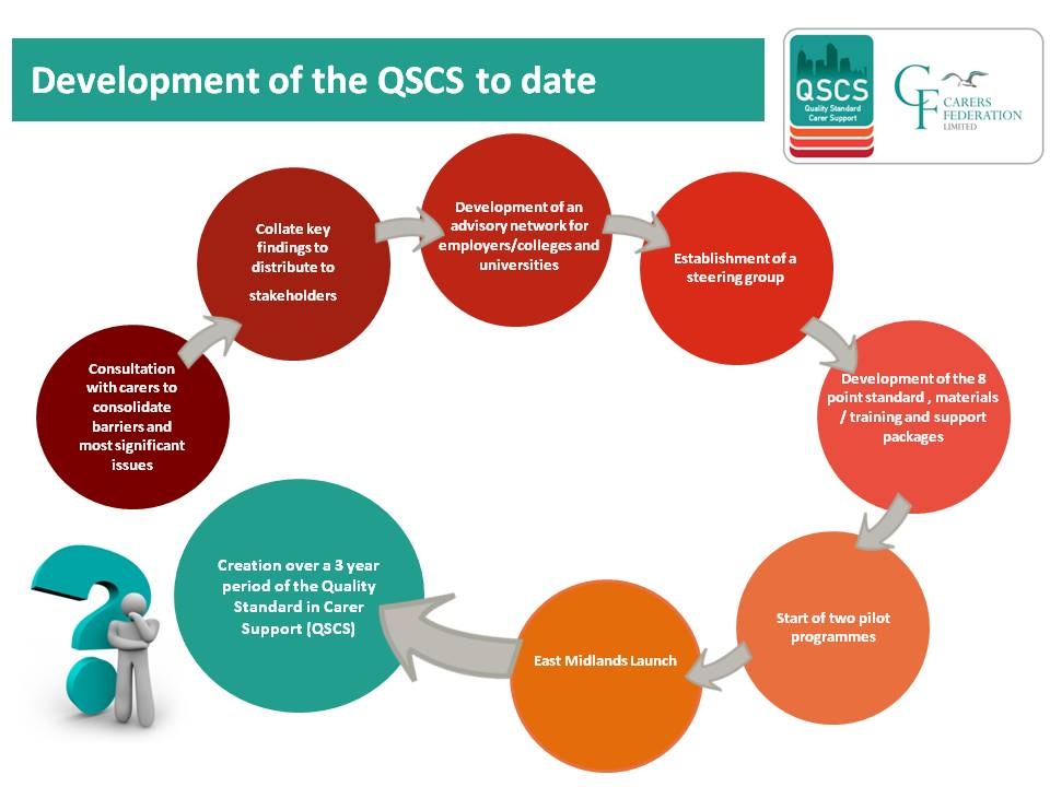 qscs-development-slide